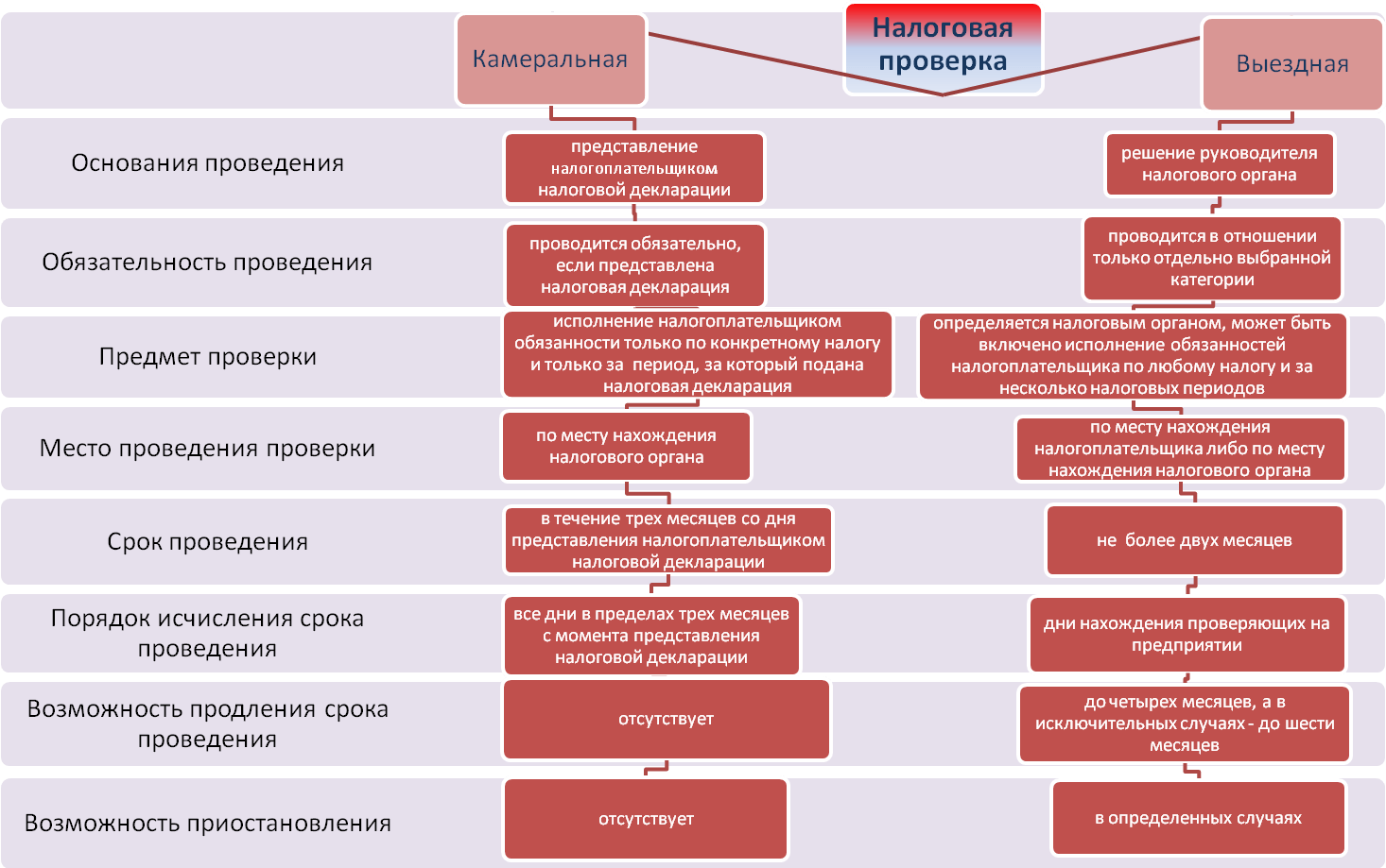 системы: выездно отдел в налоговой участки